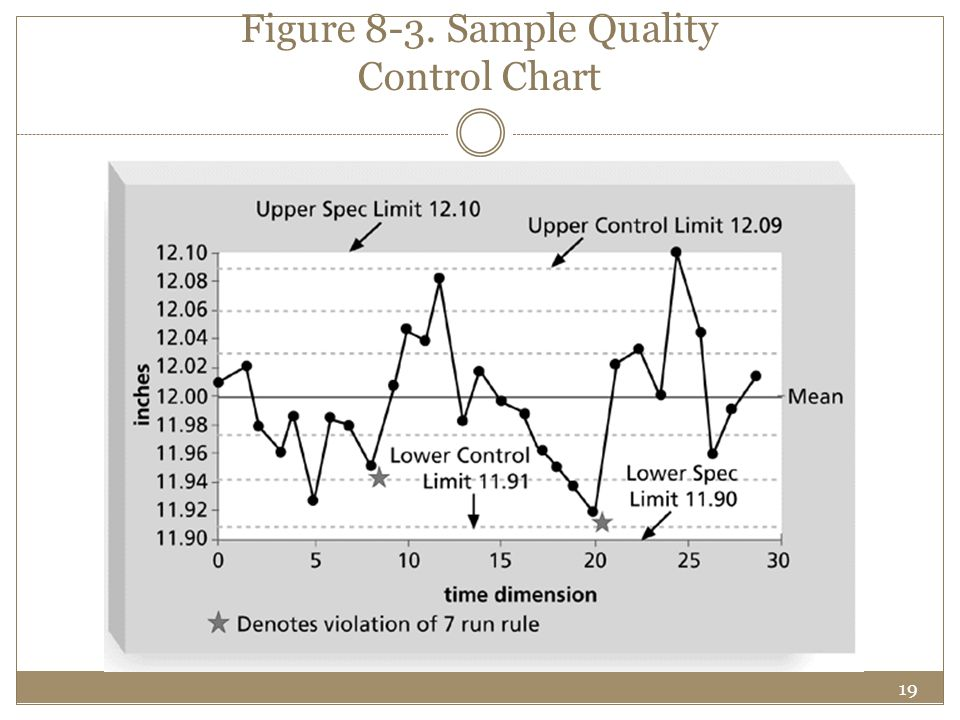 Figure 8-3. Sample Quality Control Chart