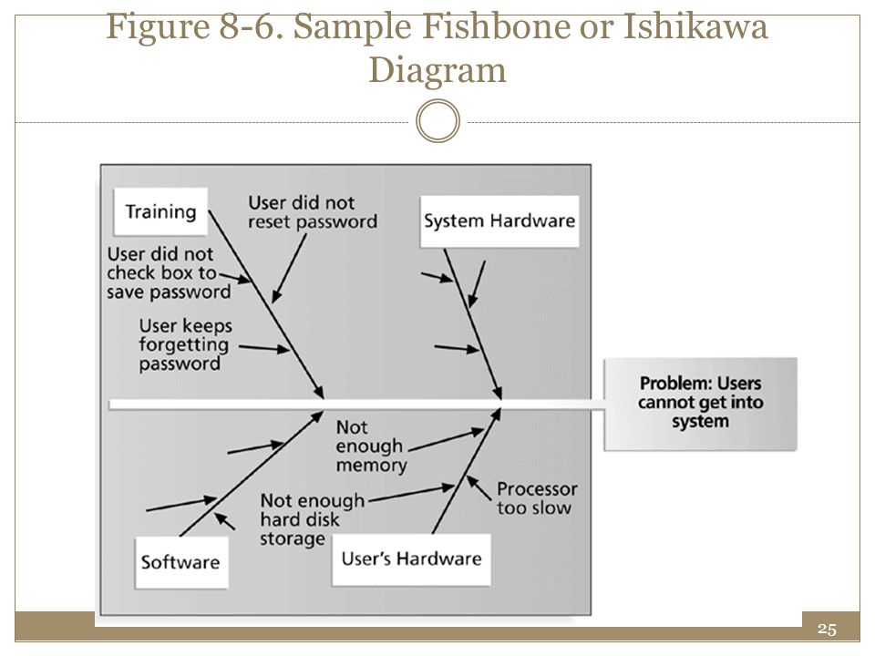 Figure 8-6. Sample Fishbone or Ishikawa Diagram