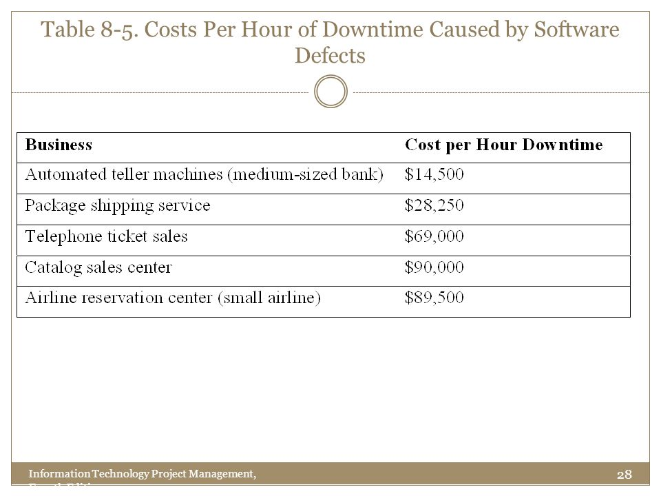 Table 8-5. Costs Per Hour of Downtime Caused by Software Defects