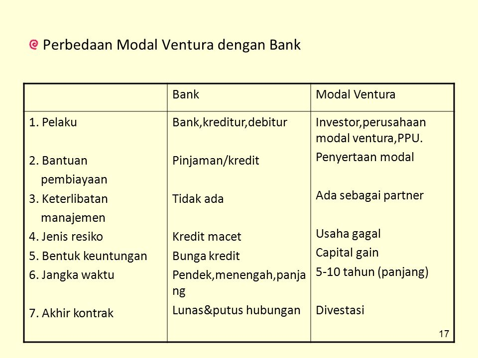 Perbedaan Modal Ventura dengan Bank