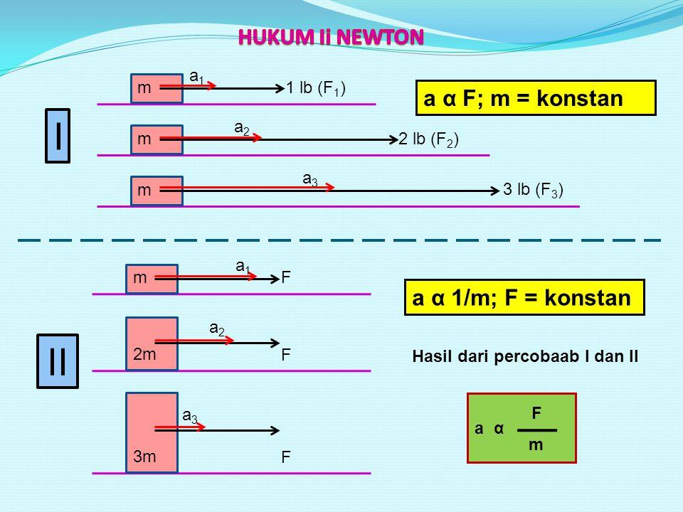 I II HUKUM Ii NEWTON a α F; m = konstan a α 1/m; F = konstan m a1