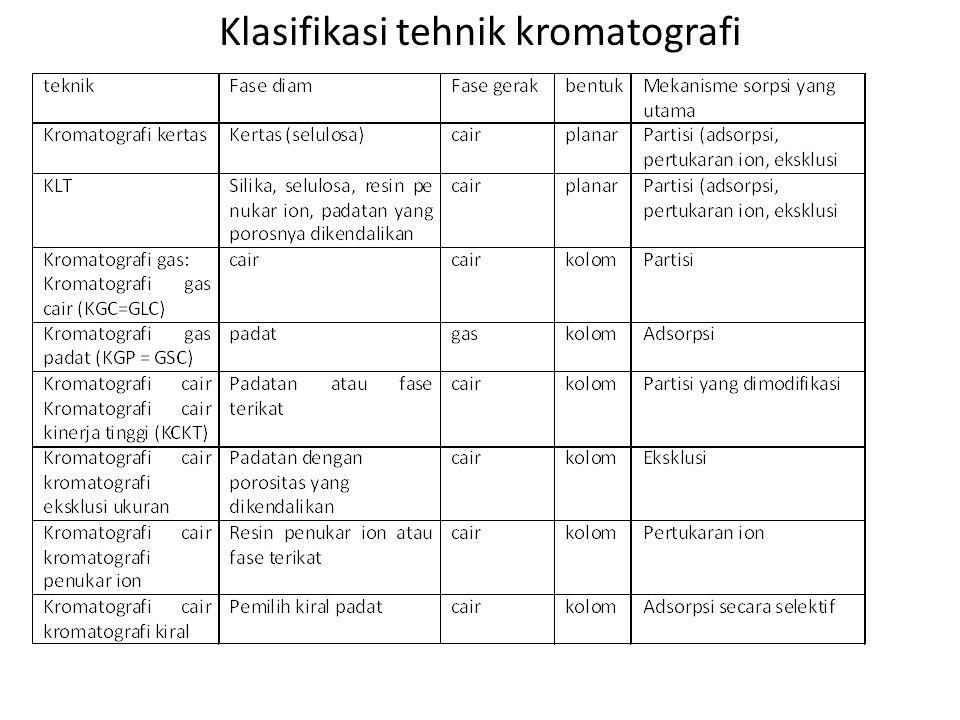 Klasifikasi tehnik kromatografi
