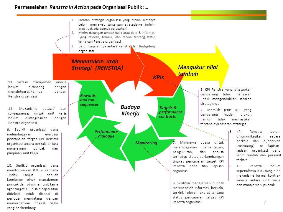 Menentukan arah Strategi (RENSTRA) Mengukur nilai tambah KPIs