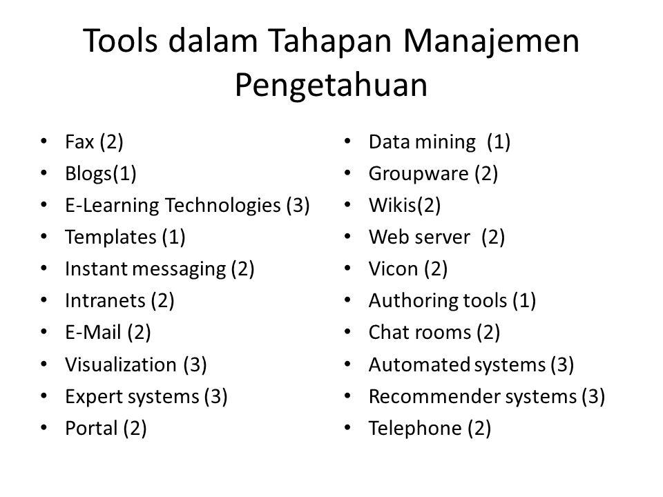 Tools dalam Tahapan Manajemen Pengetahuan