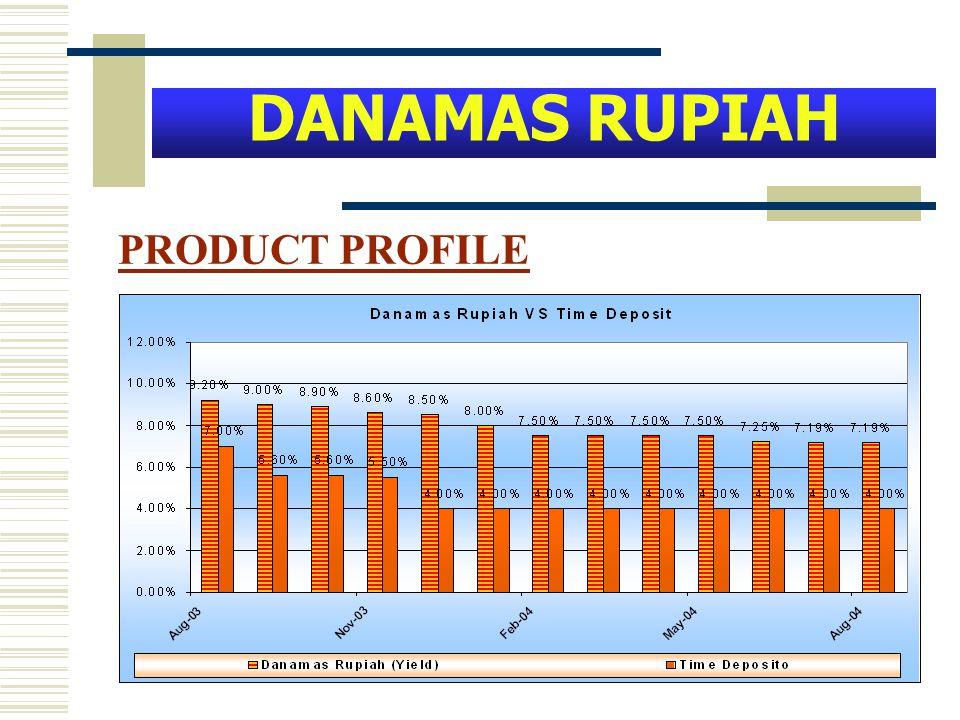 DANAMAS RUPIAH PRODUCT PROFILE