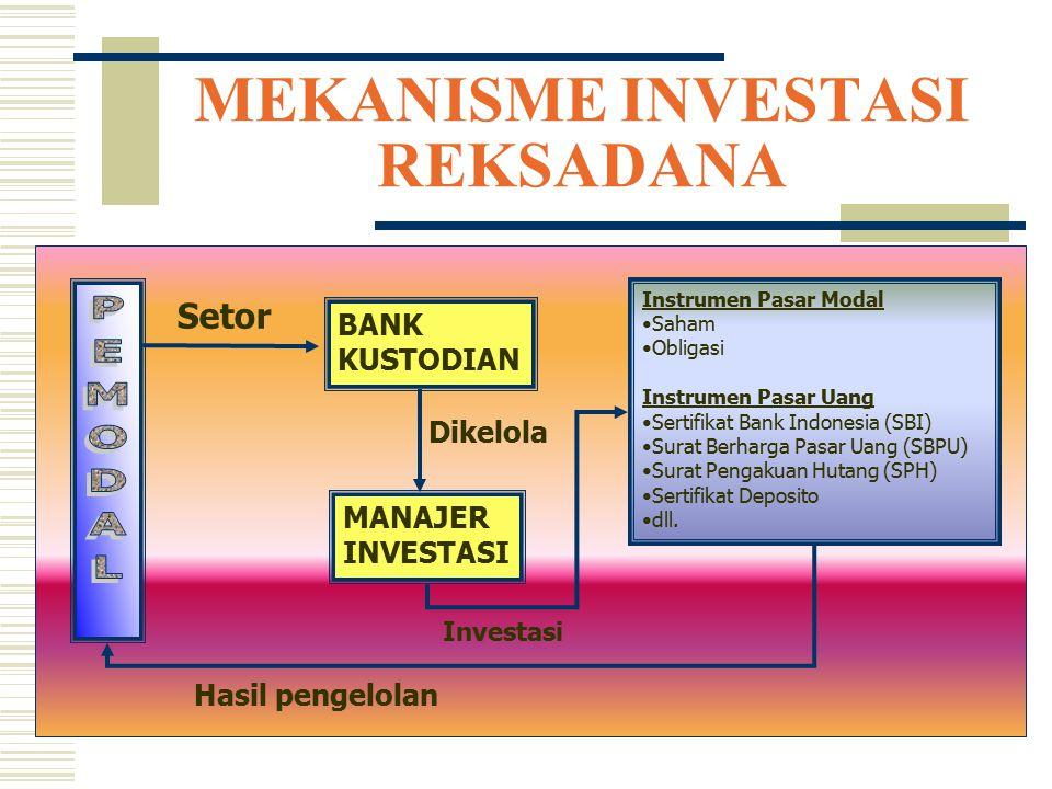 MEKANISME INVESTASI REKSADANA