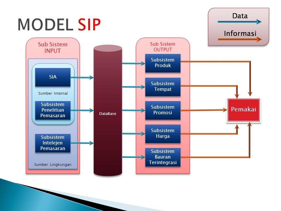 MODEL SIP Pemakai Sub Sistem INPUT Sub Sistem OUTPUT Subsistem Produk