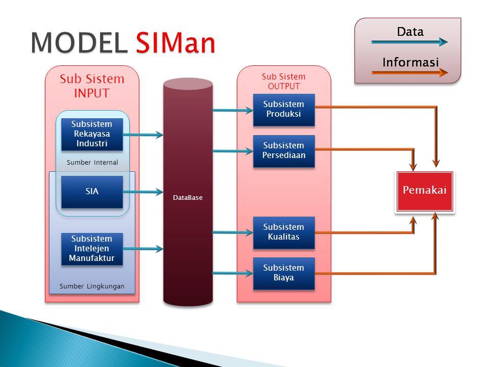 MODEL SIMan Sub Sistem INPUT Pemakai Sub Sistem OUTPUT