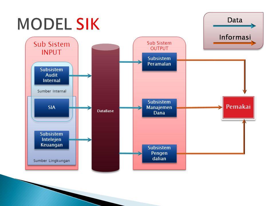 MODEL SIK Sub Sistem INPUT Pemakai Sub Sistem OUTPUT