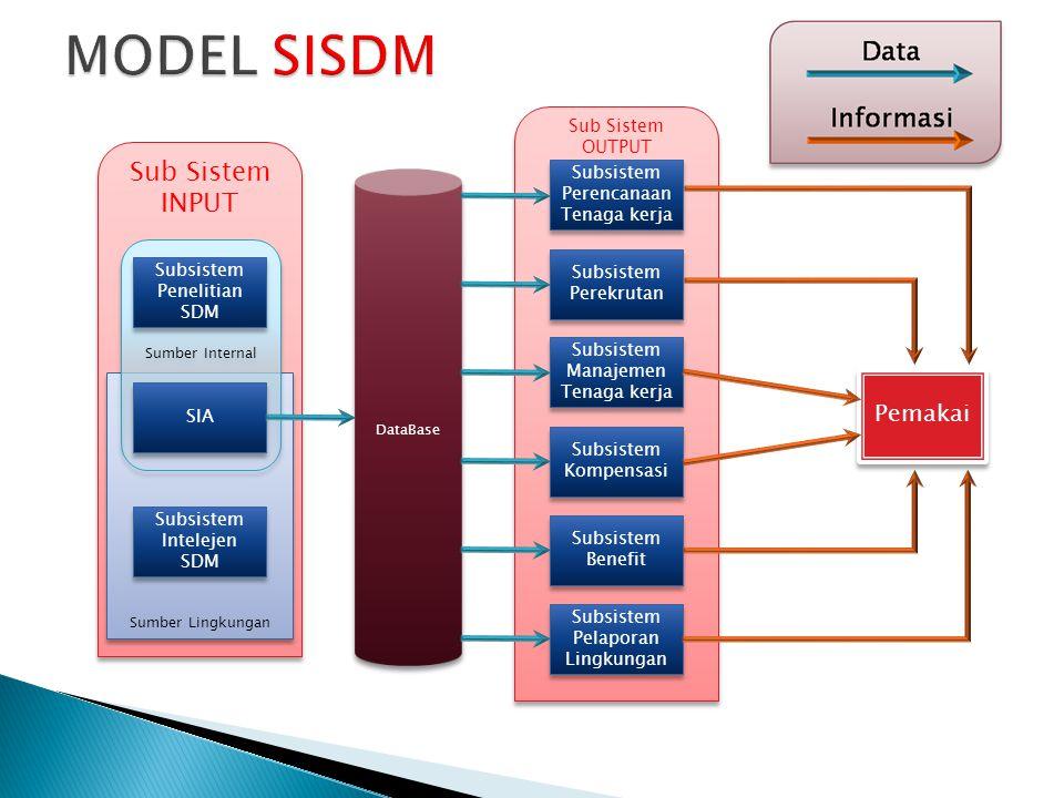 MODEL SISDM Sub Sistem INPUT Pemakai Sub Sistem OUTPUT