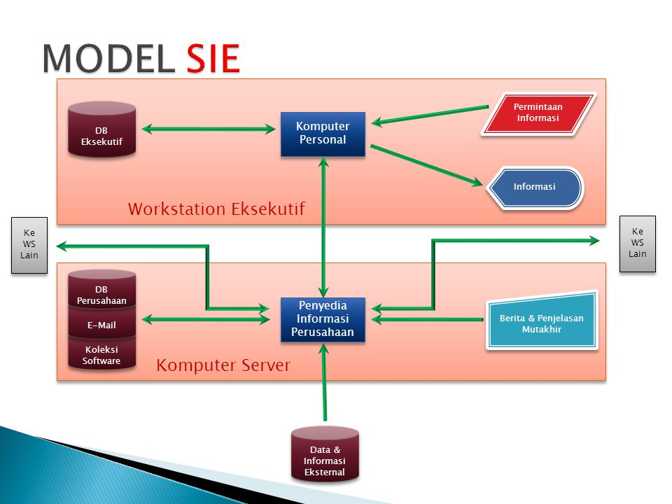 MODEL SIE Workstation Eksekutif Komputer Server Komputer Personal