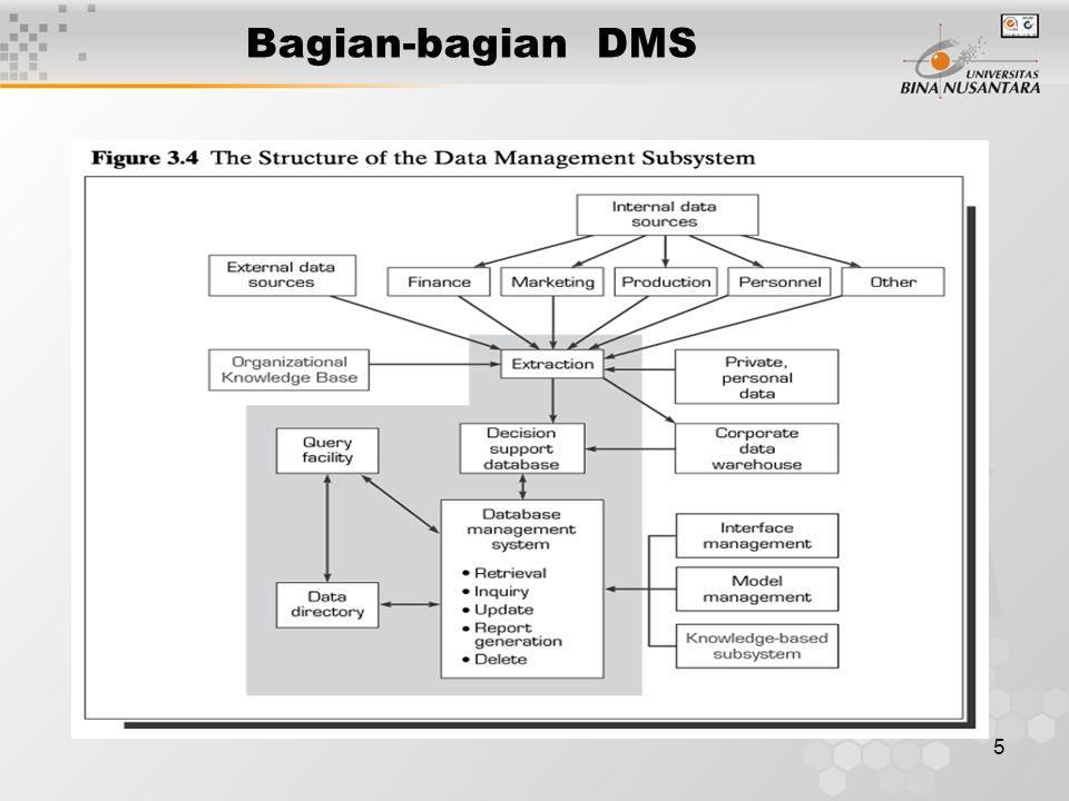 Bagian-bagian DMS