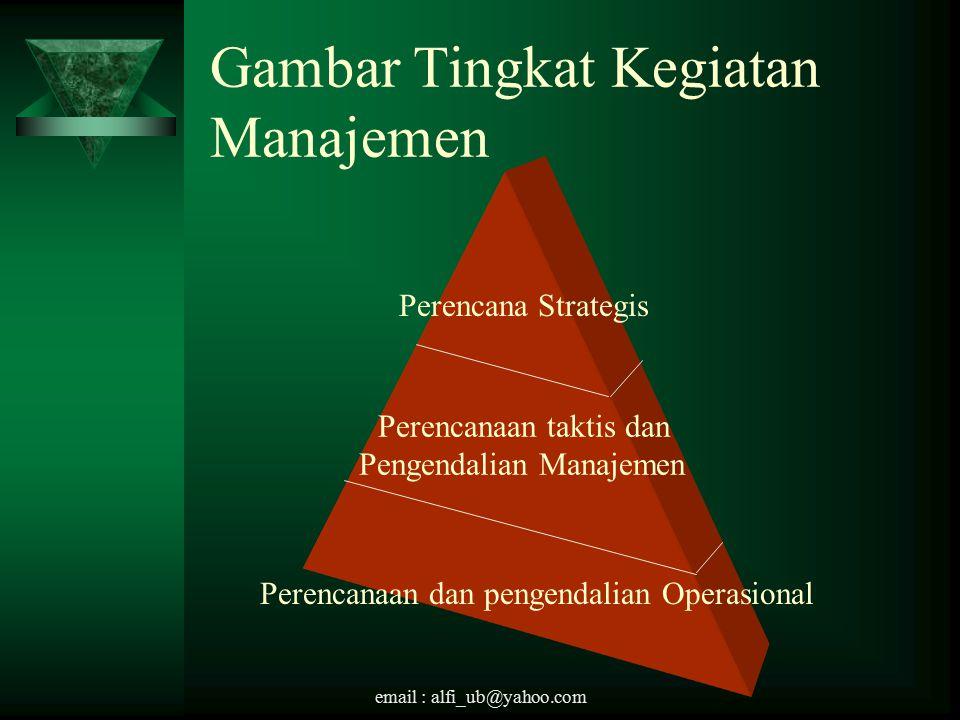 Gambar Tingkat Kegiatan Manajemen