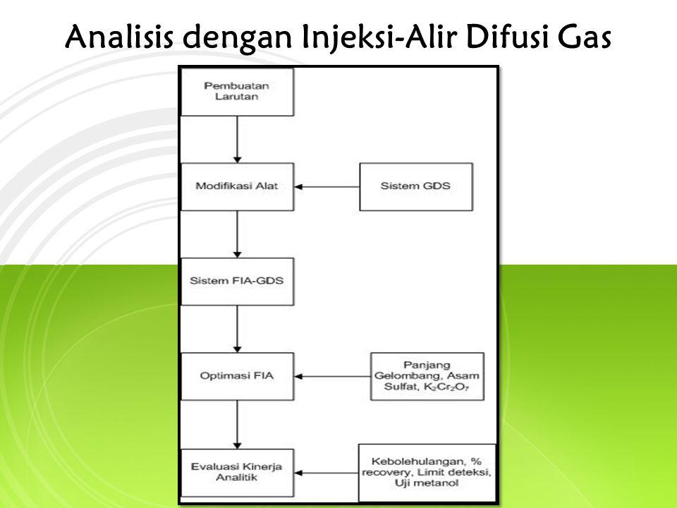 Analisis dengan Injeksi-Alir Difusi Gas