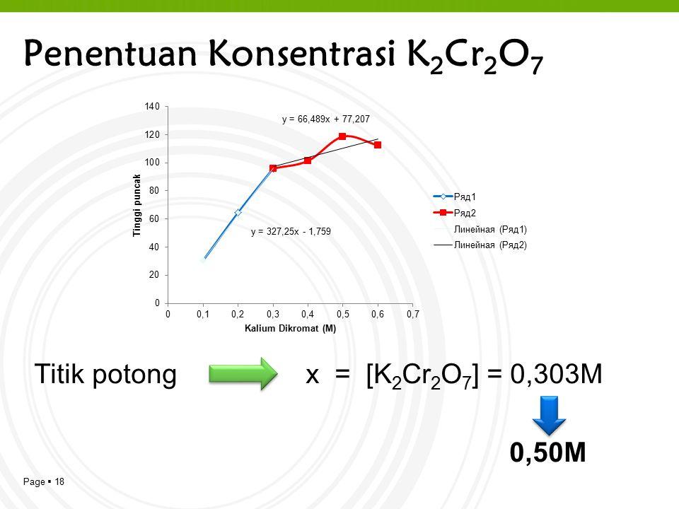 Penentuan Konsentrasi K2Cr2O7