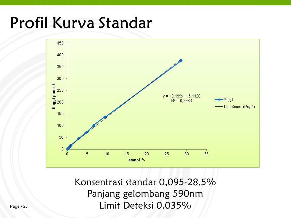 Konsentrasi standar 0,095-28,5%