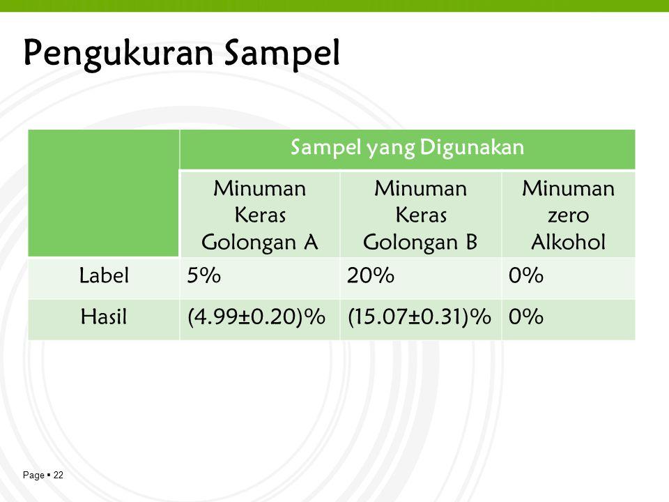 Pengukuran Sampel Sampel yang Digunakan Minuman Keras Golongan A