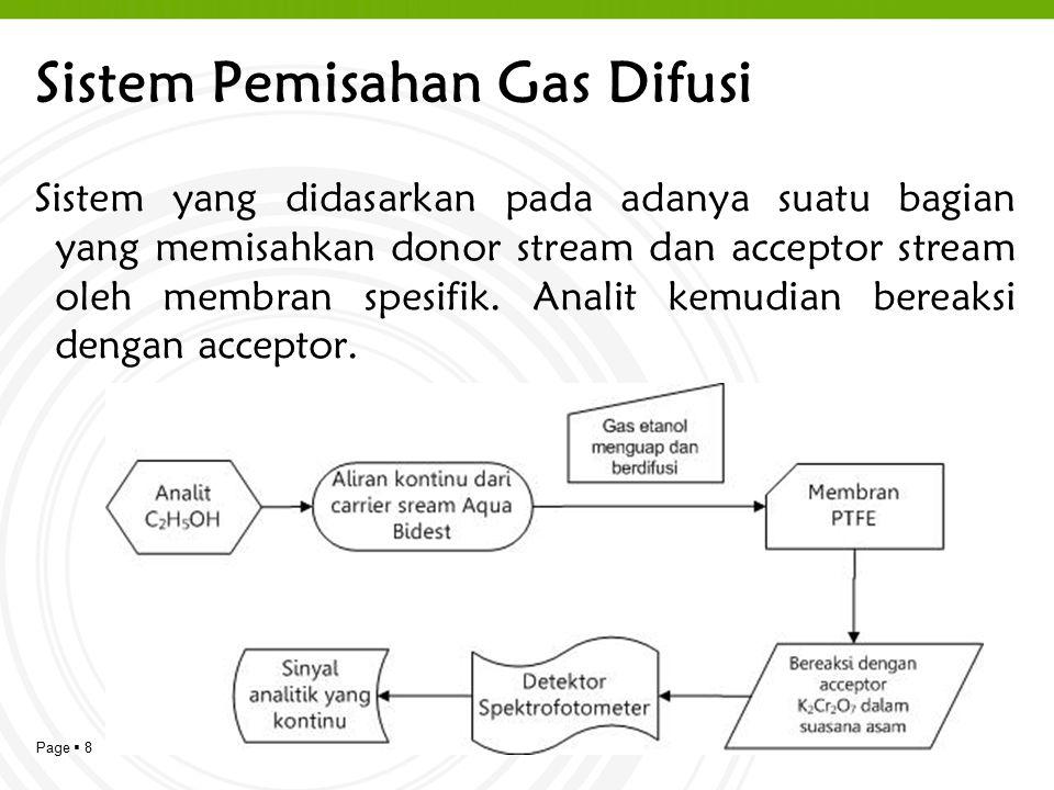 Sistem Pemisahan Gas Difusi