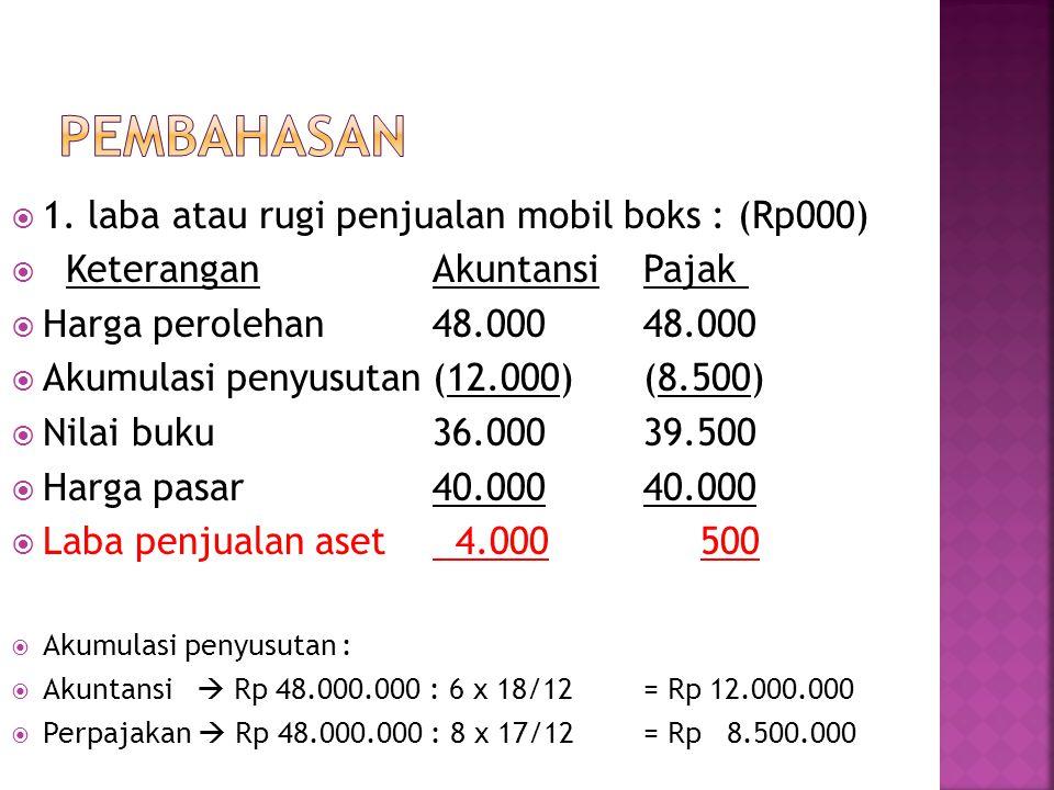 pembahasan 1. laba atau rugi penjualan mobil boks : (Rp000)