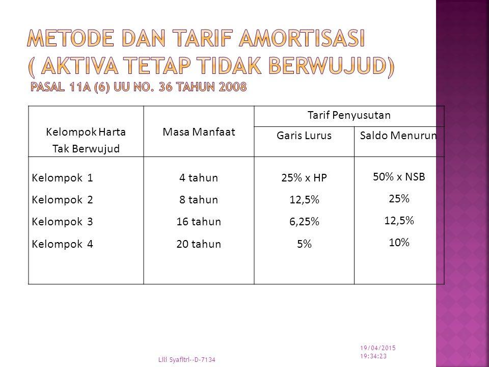 Metode dan Tarif Amortisasi ( Aktiva Tetap Tidak Berwujud) Pasal 11A (6) UU no. 36 tahun 2008