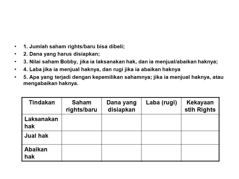 Tindakan Saham rights/baru Dana yang disiapkan Laba (rugi)
