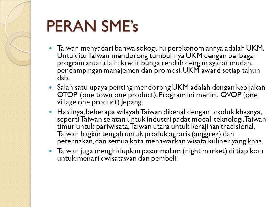 PERAN SME's