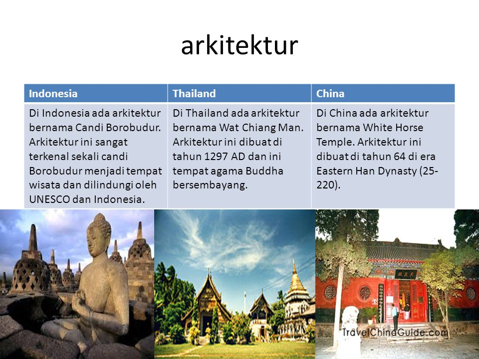 arkitektur Indonesia Thailand China