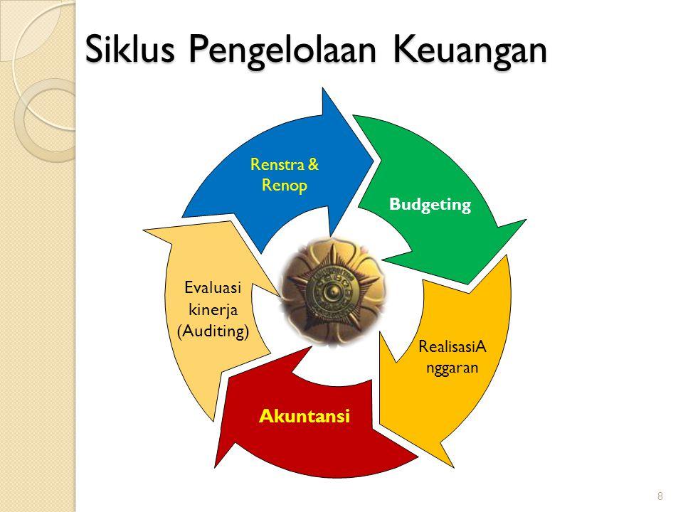Siklus Pengelolaan Keuangan