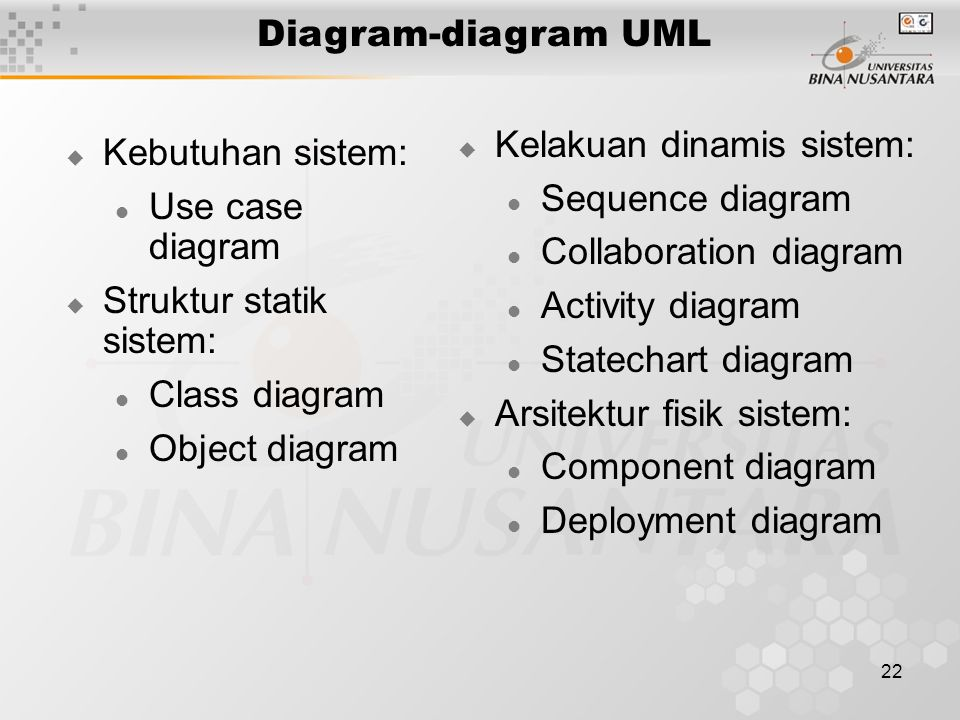 Diagram-diagram UML Kelakuan dinamis sistem: Sequence diagram. Collaboration diagram. Activity diagram.
