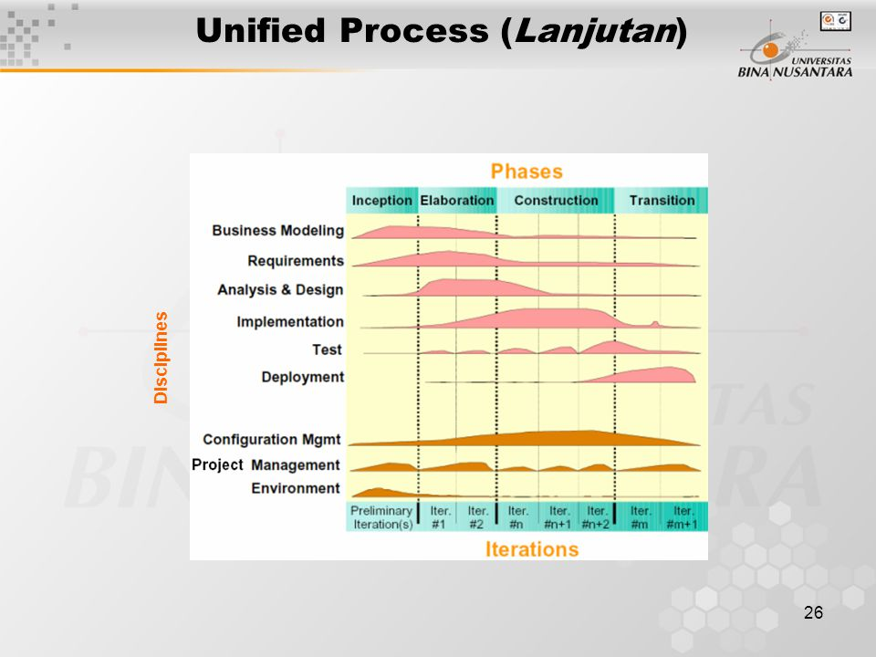 Unified Process (Lanjutan)