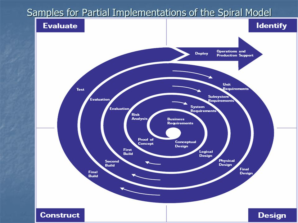 Samples for Partial Implementations of the Spiral Model