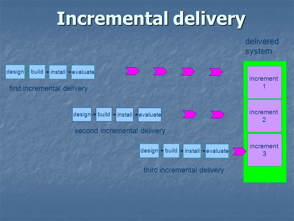 Incremental delivery delivered system first incremental delivery