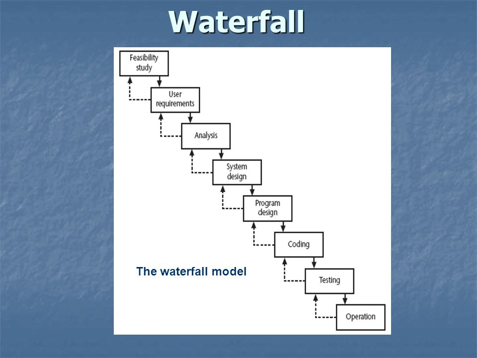 Waterfall The waterfall model