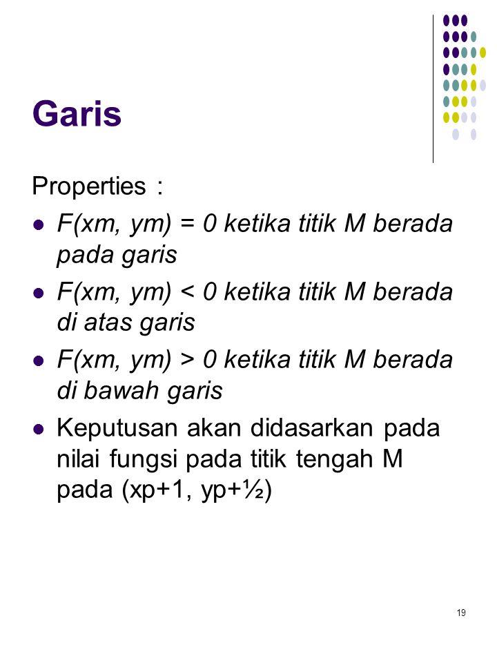 Garis Properties : F(xm, ym) = 0 ketika titik M berada pada garis