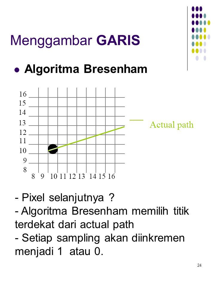 Menggambar GARIS Algoritma Bresenham - Pixel selanjutnya