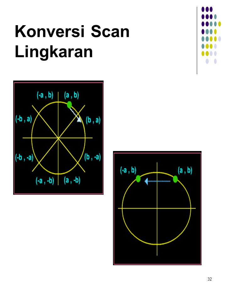 Konversi Scan Lingkaran