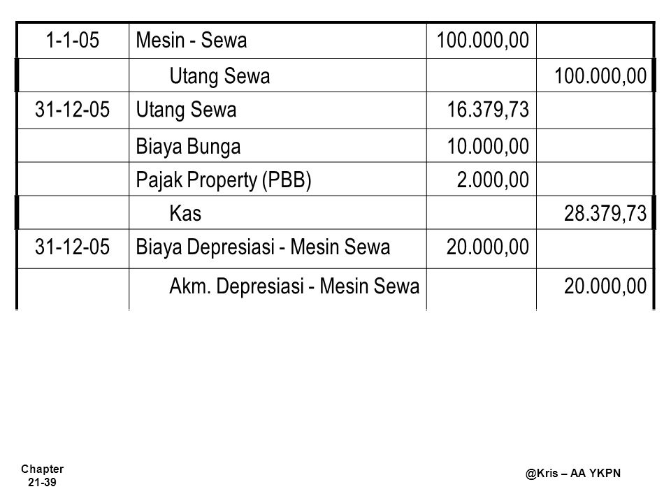 1-1-05 Mesin - Sewa. 100.000,00. Utang Sewa. 31-12-05. 16.379,73. Biaya Bunga. 10.000,00. Pajak Property (PBB)