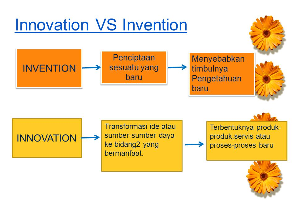 Innovation VS Invention