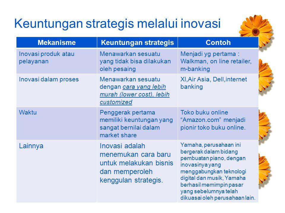 Keuntungan strategis melalui inovasi