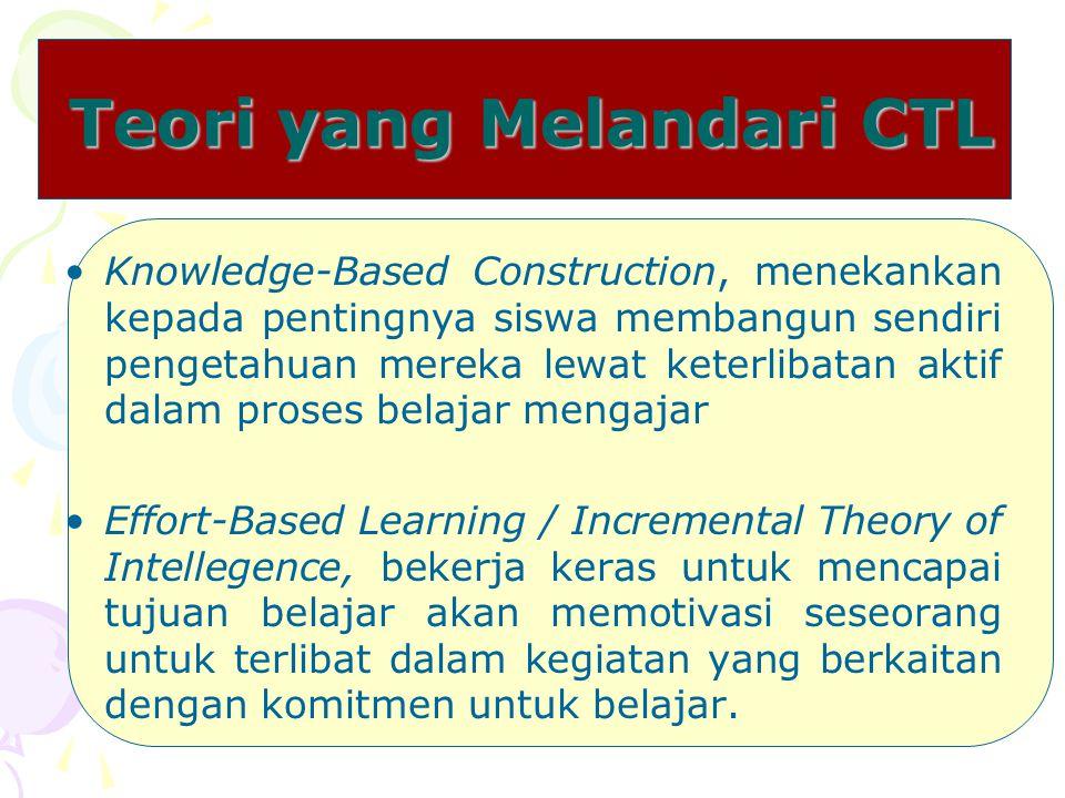 Teori yang Melandari CTL
