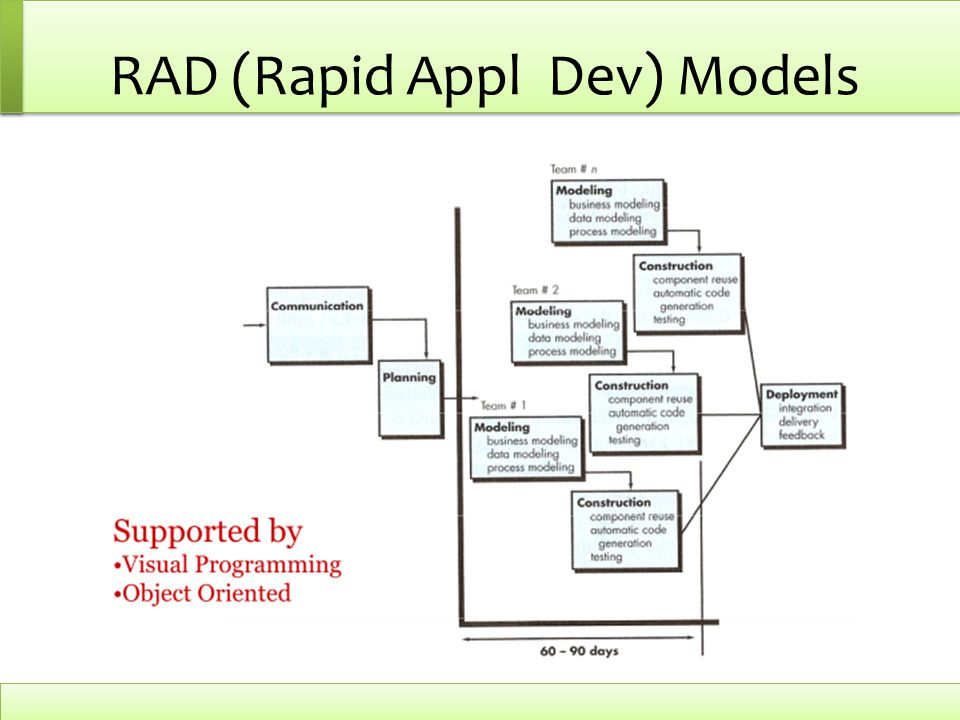 RAD (Rapid Appl Dev) Models