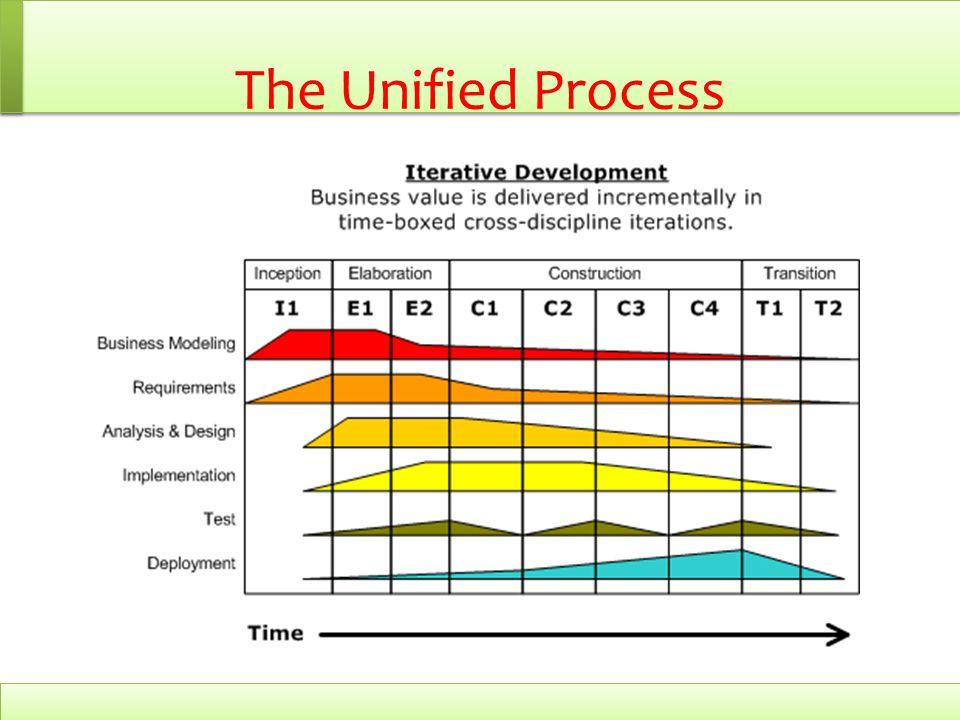 The Unified Process mempersatukan