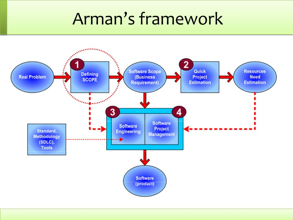 Arman's framework