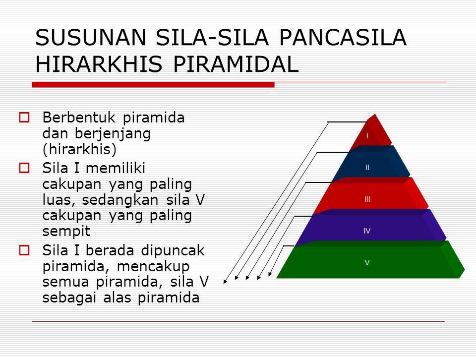 SUSUNAN SILA-SILA PANCASILA HIRARKHIS PIRAMIDAL