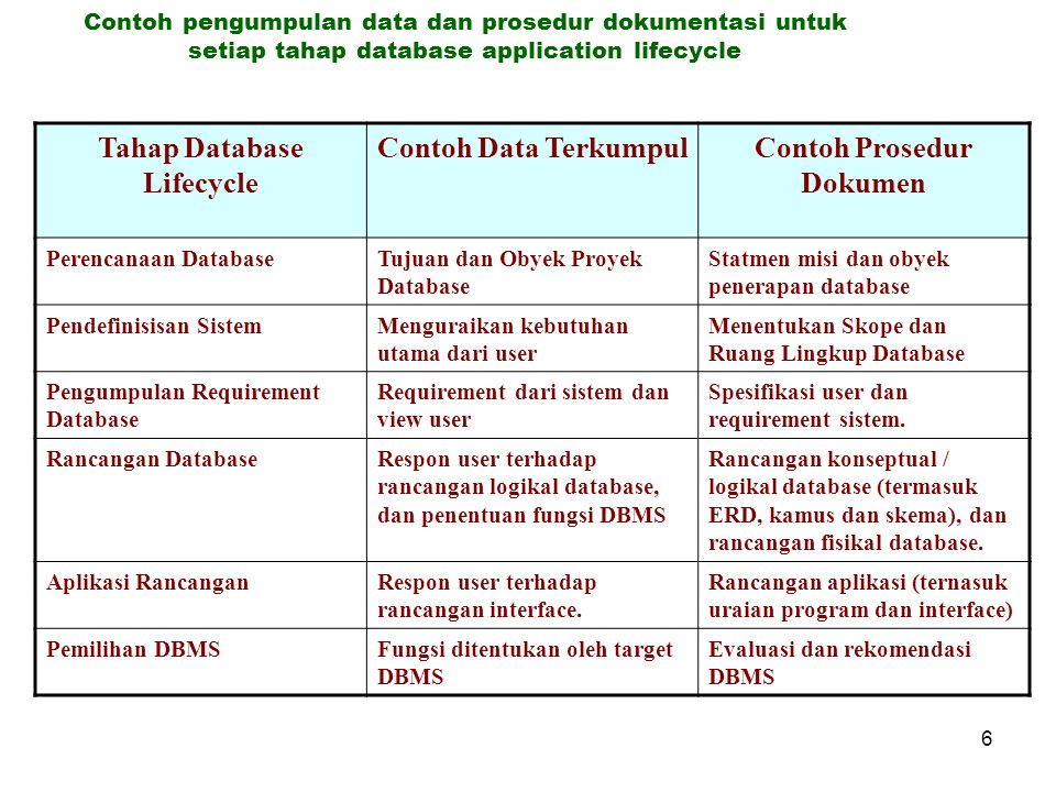 Tahap Database Lifecycle Contoh Prosedur Dokumen