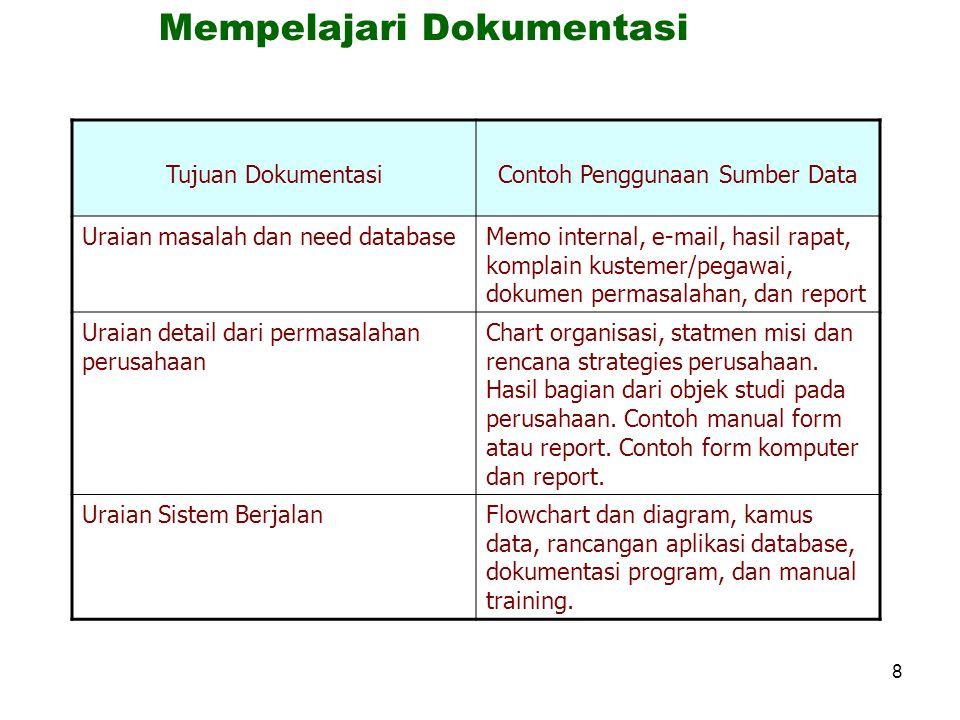 Mempelajari Dokumentasi