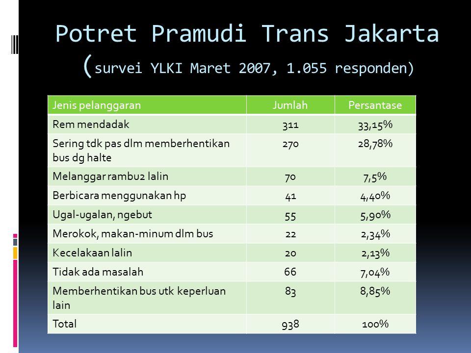 Potret Pramudi Trans Jakarta (survei YLKI Maret 2007, 1.055 responden)
