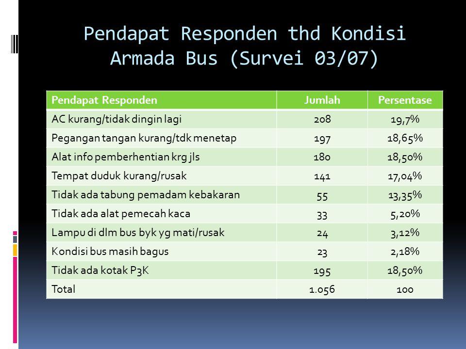 Pendapat Responden thd Kondisi Armada Bus (Survei 03/07)