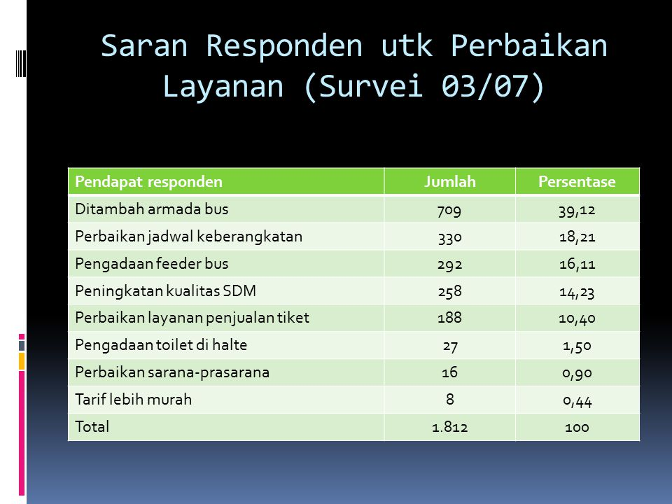 Saran Responden utk Perbaikan Layanan (Survei 03/07)