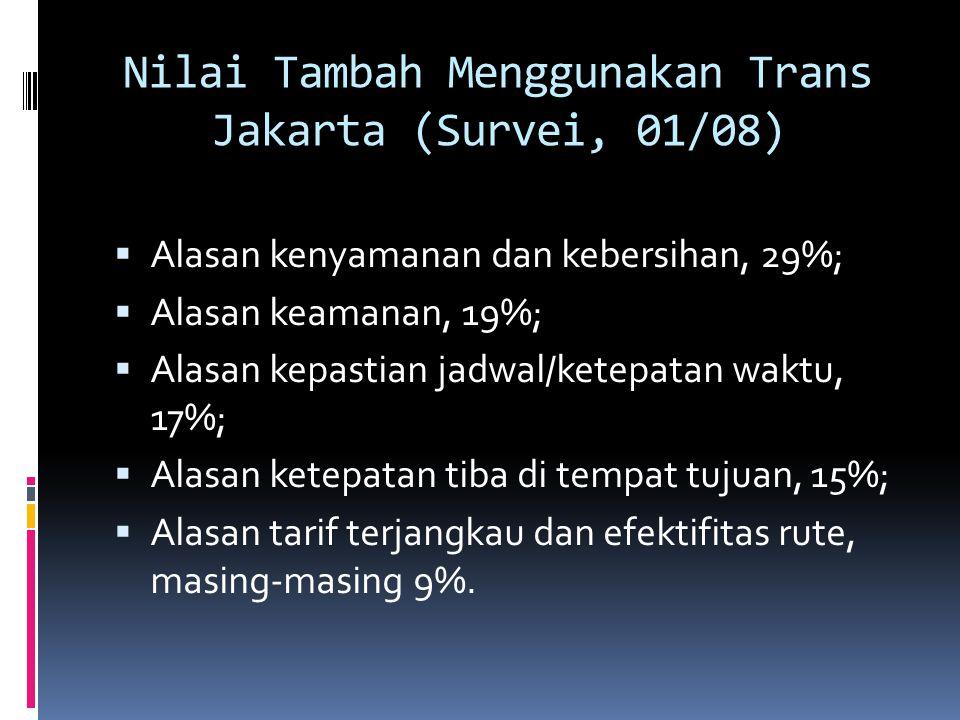 Nilai Tambah Menggunakan Trans Jakarta (Survei, 01/08)